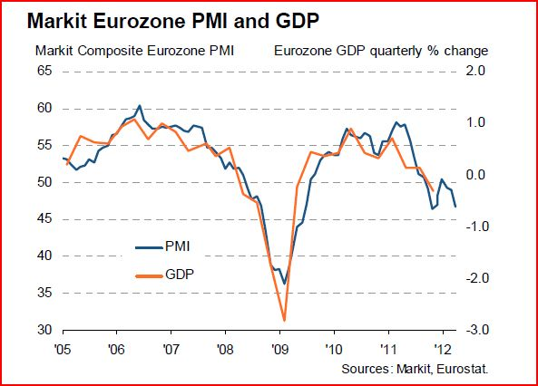 Eurozone PMI, weak growth prospect, sterling rise
